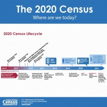 Census update graphic