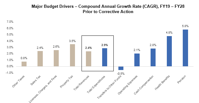 Salinas Plan Chart - Major Budget Drivers