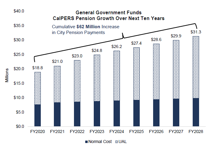 Salinas Plan Chart - Pension Cost Increases