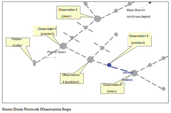Storm Drain Network Observation Steps Graphic